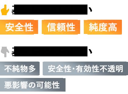 基準ランクが高い 安全性 信頼性 純度高/基準ランクが低い 不純物多 安全性・有効性不透明 悪影響の可能性